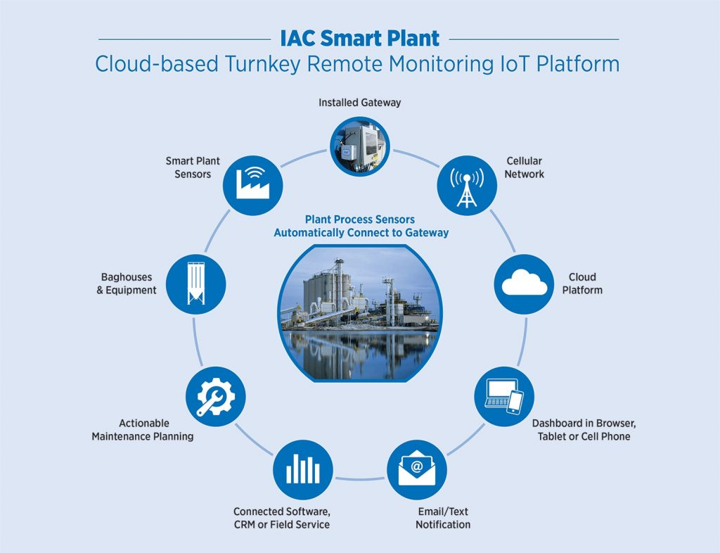 IAC Smart Remote Monitoring System